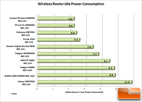 Amped Wireless R20000G Power Costs