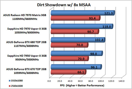 Dirt Benchmark Results