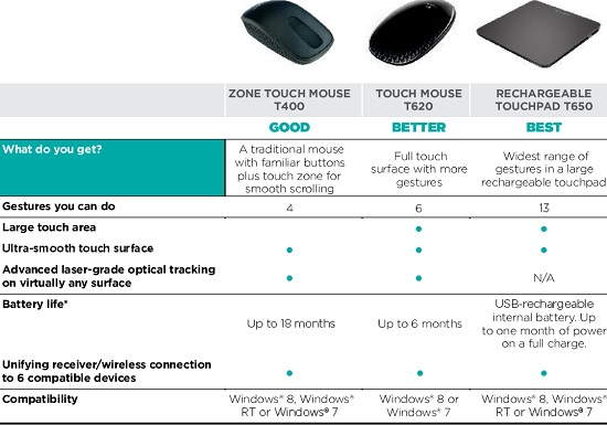 Logitech Windows 8 Mouse Lineup