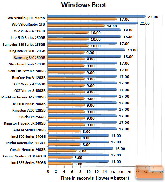 Samsung 840 250GB Boot Chart