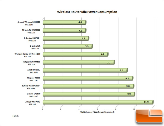 Router Power Consumption