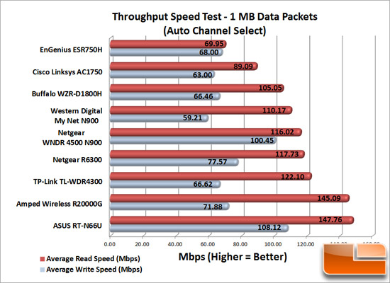 Wireless Speed Test