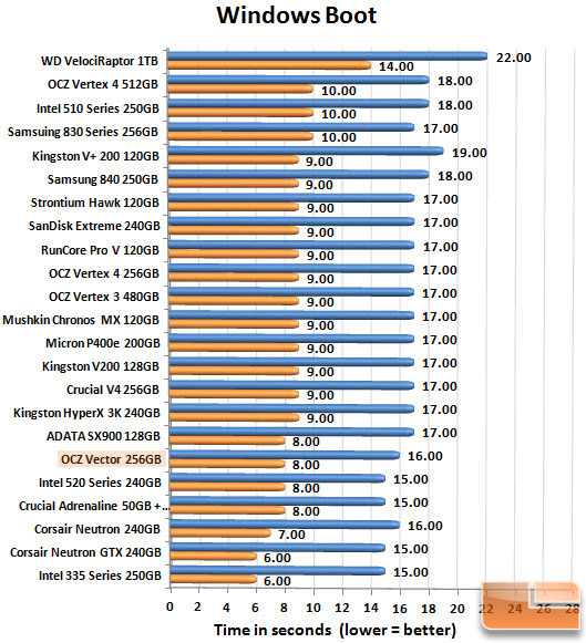 OCZ Vector 256GB Boot Chart