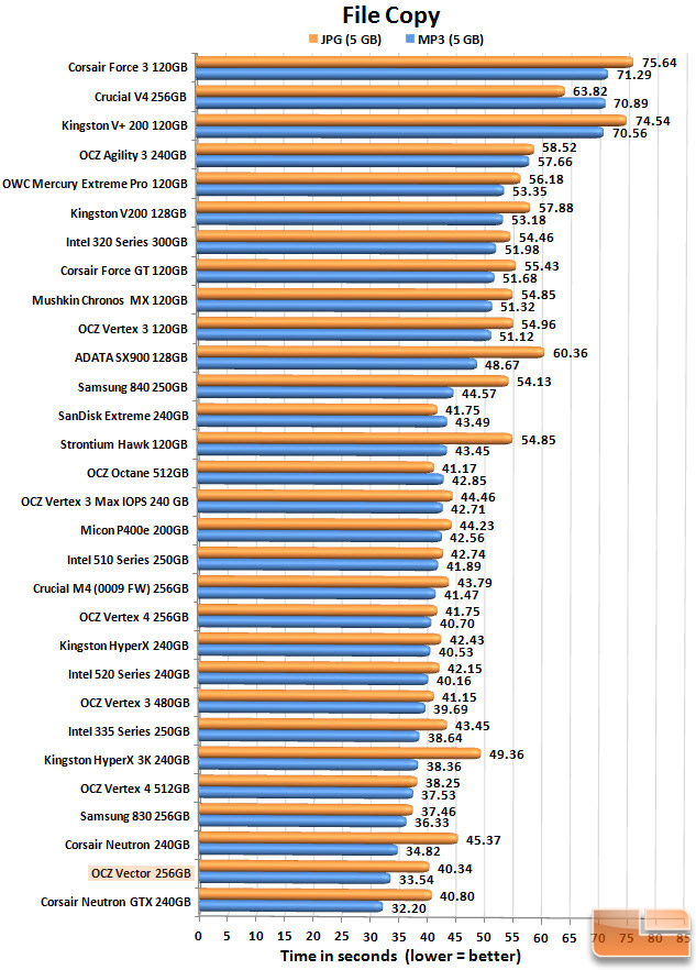 OCZ Vector 256GB FILECOPY CHART