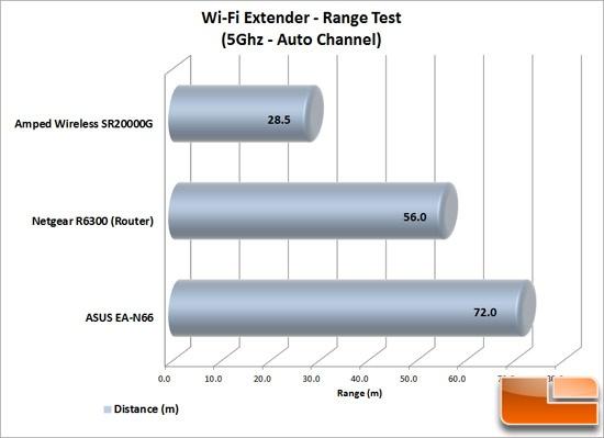 extender_range_chart_550
