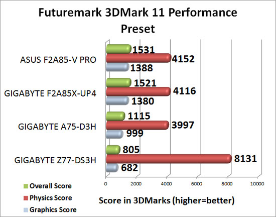 GIGABYTE F2A85X-UP4 3DMark 11 Performance Benchmark Results