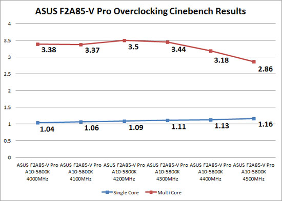 ASUS F2A85-V Pro A10-5800K Overclocking Results