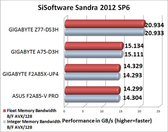 ASRock Z77E-ITX mITX Intel Z77 Sandra 2012 SP4c Memory Benchmark Scores
