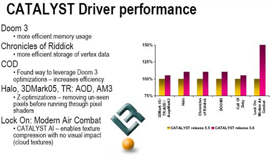 ATI Catalyst 5.6 Performance