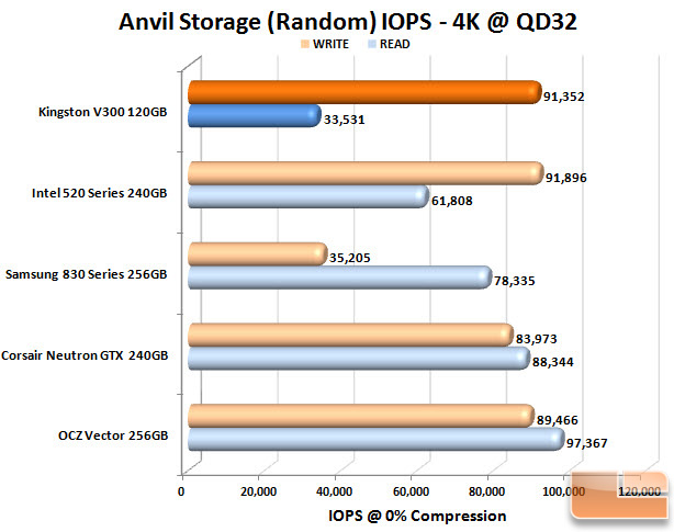 Kingston V300 120GB Anvil IOPS Chart