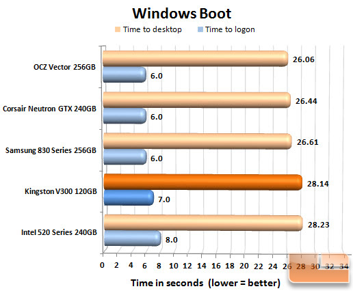Kingston V300 120GB Boot Chart
