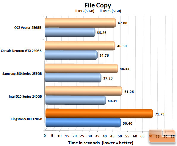 Kingston V300 120GB FILECOPY CHART