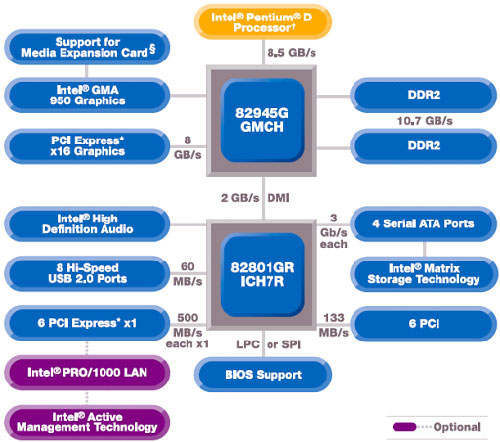 The intel 945 G chipset