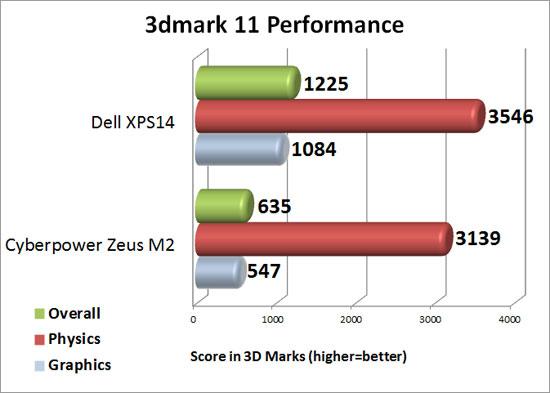 3DMark 11 Performance