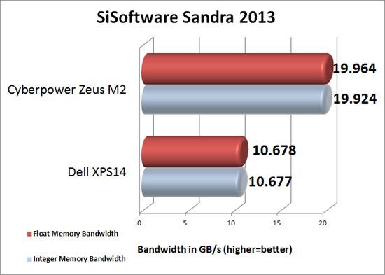 SiSoftware Sandra Memory Bandwidth Benchmark