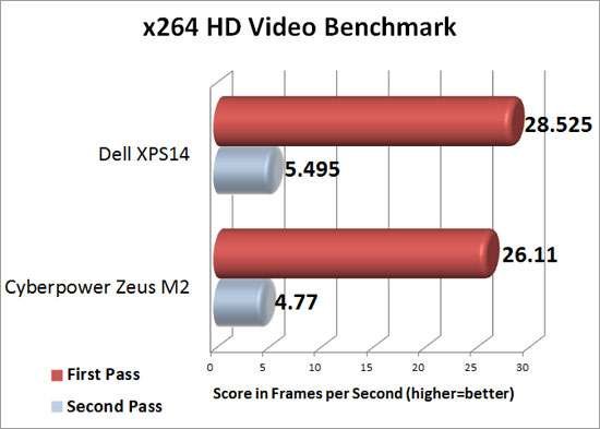 x264 HD Video Benchmark