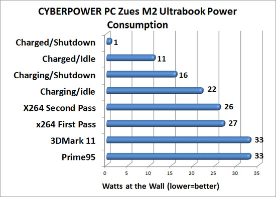 Cyberpower Zues M2 Power Consumption