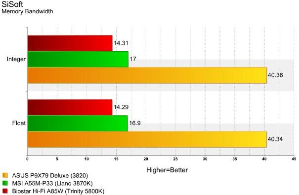 Hi-Fi A85W Memory Bandwidth