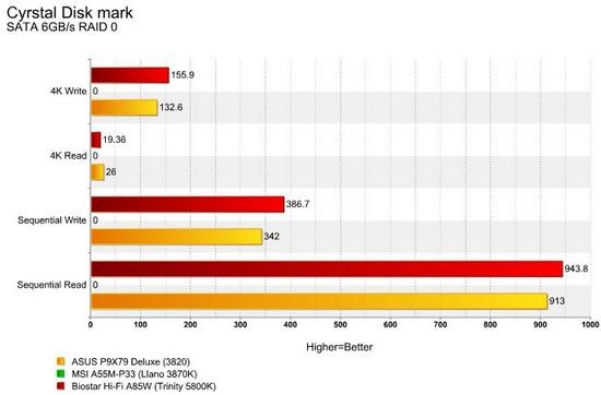 Hi-Fi A85W CDM RAID 0