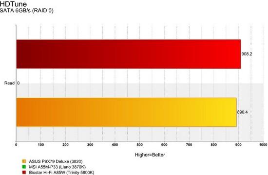 Hi-Fi A85W HDTune RAID 0