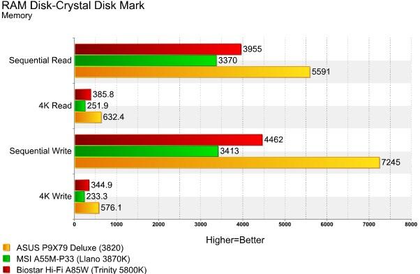 Hi-Fi A85W CDM RAMDisk