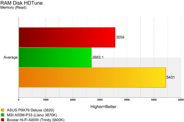 Hi-Fi A85W HDTune RAMDisk Read