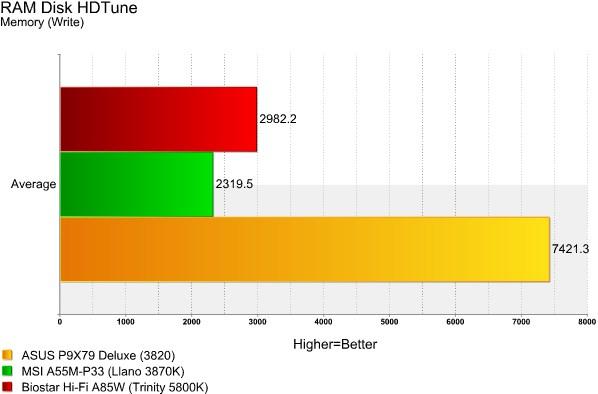 Hi-Fi A85W HDTune RAMDisk Write