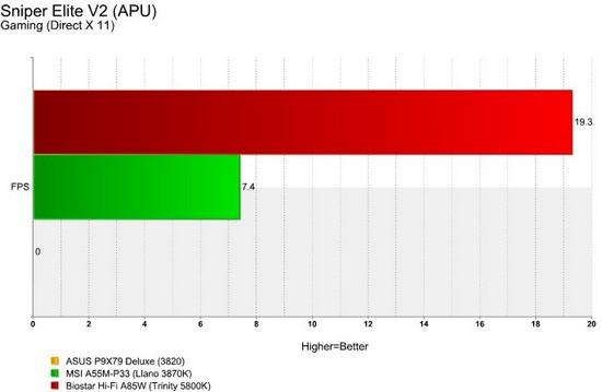Hi-Fi A85W Sniper Elite V2 APU