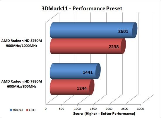 3DMark 11 Benchmark