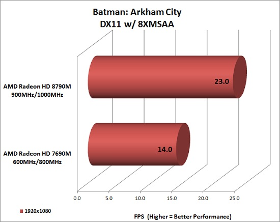 batman-benchmark
