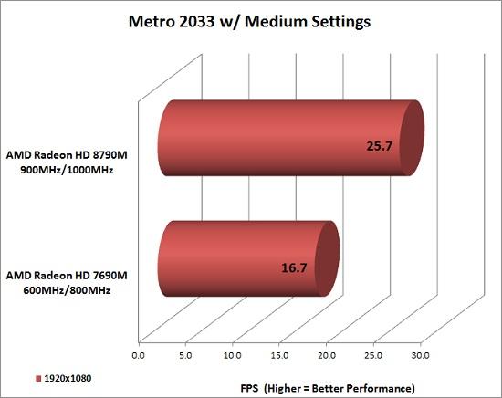 metro-benchmark