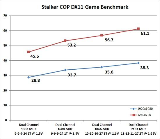 stalker-chart