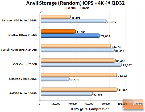 SanDisk Ultra Plus 256GB Anvil IOPS Chart