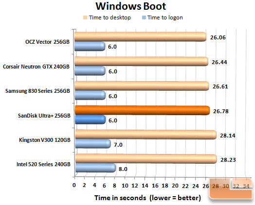 SanDisk Ultra Plus 256GB Boot Chart