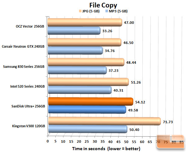 SanDisk Ultra Plus 256GB FILECOPY CHART