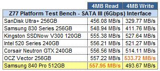 Samsung 840 Pro 512GB ATTO GRID