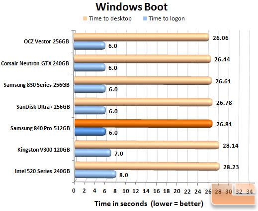 Samsung 840 Pro 512GB Boot Chart