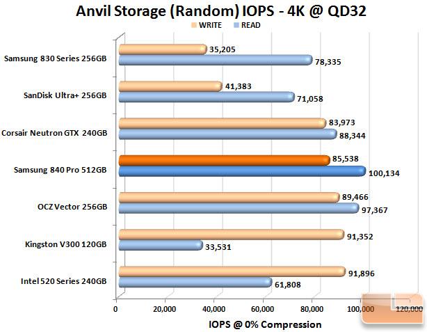Samsung 840 Pro 512GB Anvil IOPS Chart