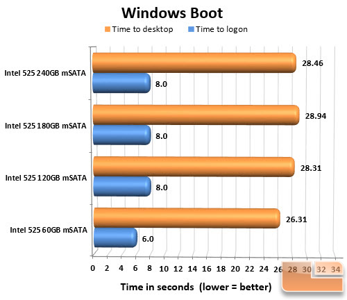 Intel 525 Series mSATA SSD Boot Chart