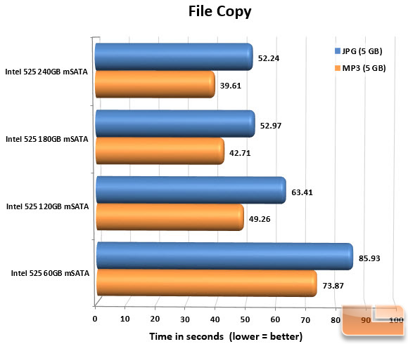 Intel 525 Series mSATA SSD FILECOPY CHART