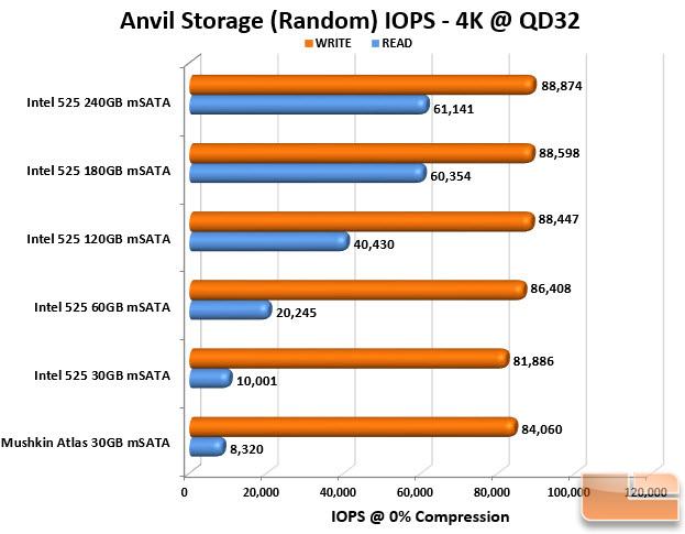 mSATA SSD Anvil IOPS Chart