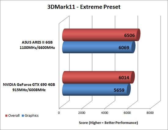 3DMark 11 Extreme Preset Results