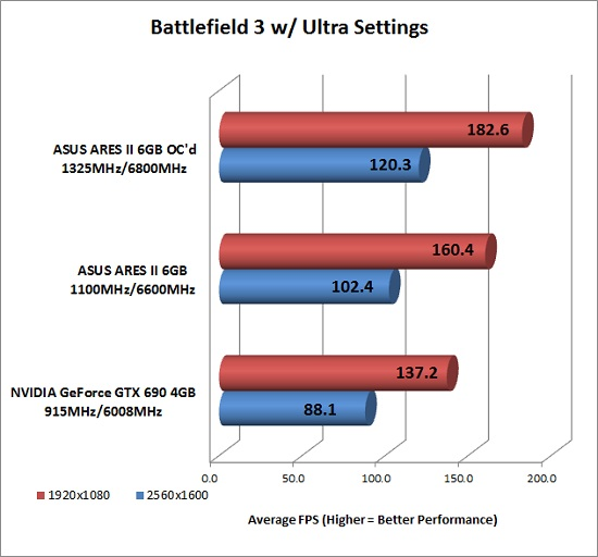 BF3 Overclocked Performance
