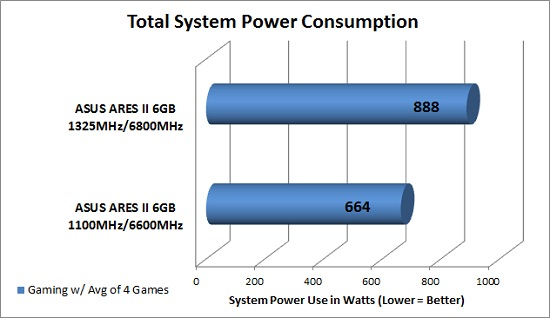 Overclocked Power Use