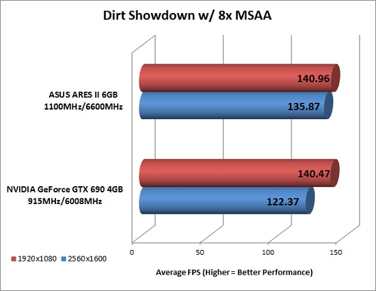 Dirt Showdown Benchmark Results