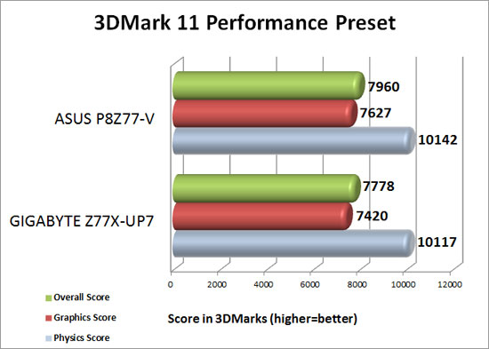 3DMark 11 Performance Preset Results