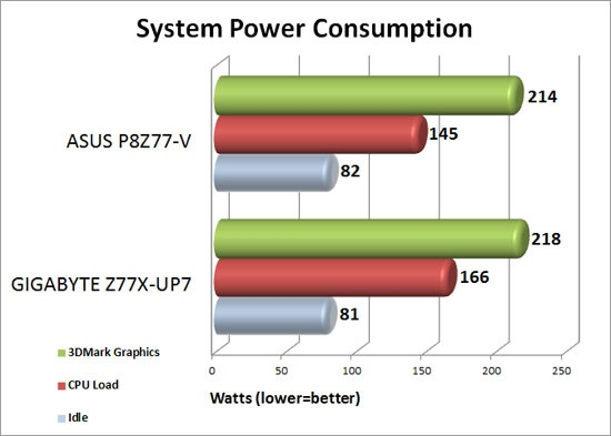 GIGABYTE Z77X-UP7 System Power Consumption