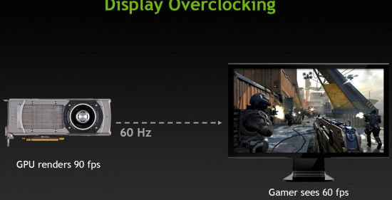 Display Overclocking