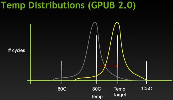 GPU Boost Temps
