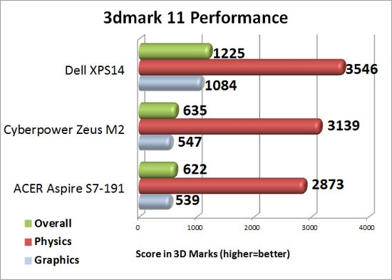 Futuremark 3DMark Performance Level Preset Resultes